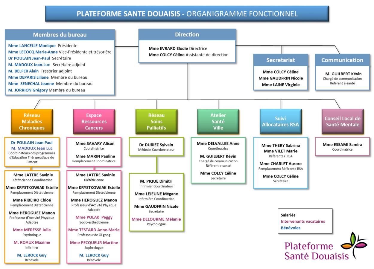 Organigramme fonctionnel PSD